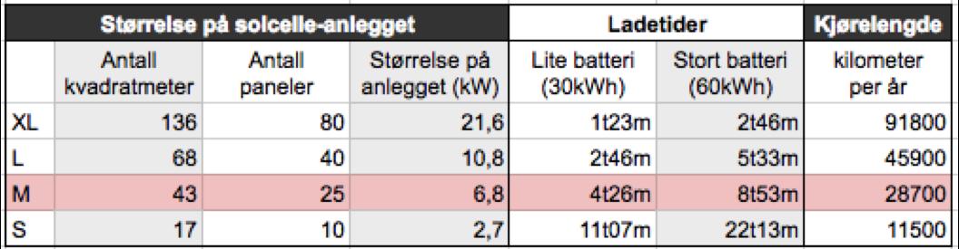 Du kan lage elbilen din med solceller på taket fra Otovo. Se hvor mye anlegget produserer. elbil_lading_solceller_fakta-1