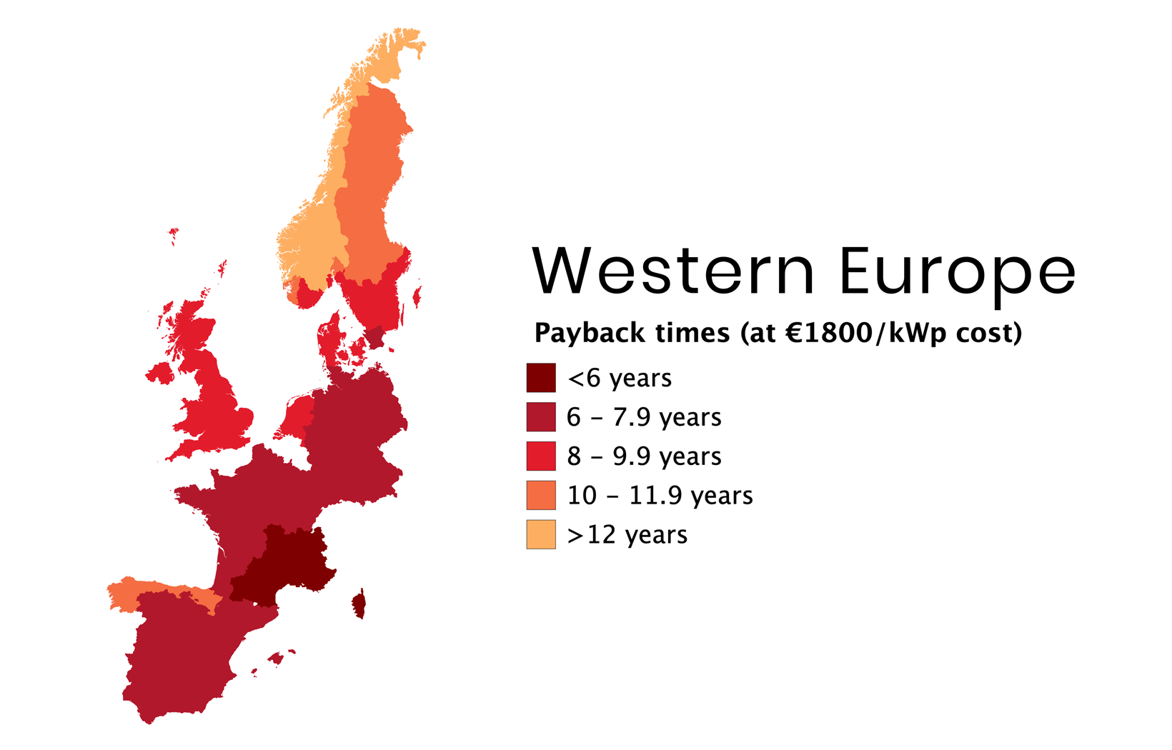 Payback times for solar power for consumers was reduced in Europe in 2018 because of falling solar panel prices.