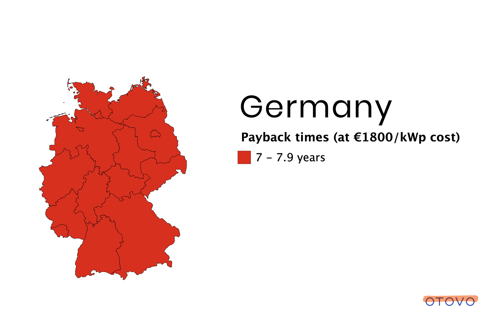 Germany has been the European solar energy leader so far, with the highest capacity installed.
