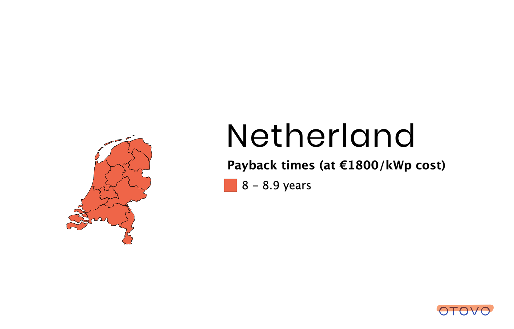 The Netherlands has had a solar boom the last few years, and rooftop systems causes a high proportion of the solar capacity.