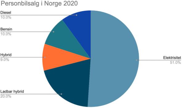 Salg av personbilder i Norge 2020. Våre tall viser at kundene våre betaler lite i kw-time med dagens strømpris.