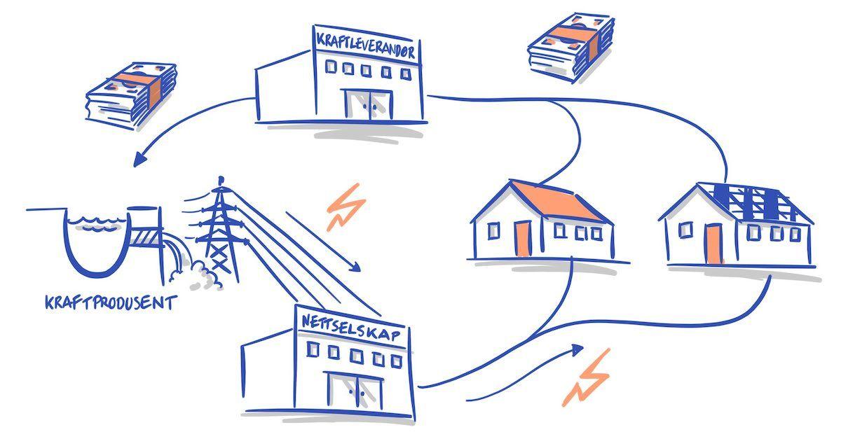 nettselskap. Strømnett er bindeledd mellom strømprodusent og brukeren. Bildet viser illustrasjon.